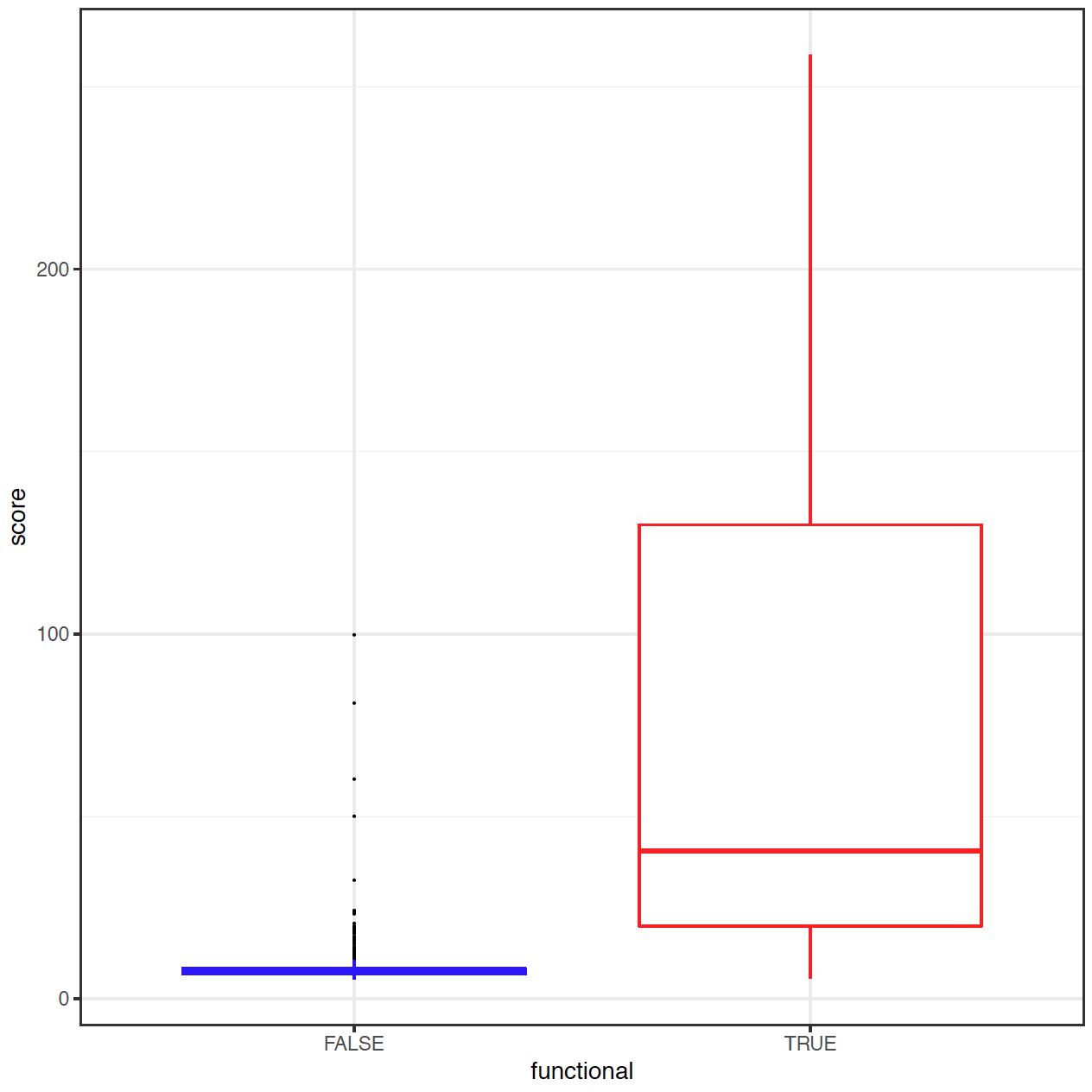 Region score distribution